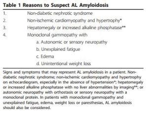 Amyloid table